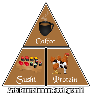 AE Food Pyramid
