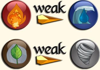 Elements weak